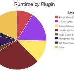 「Plugin Performance Profiler」を使って表示が遅くなる原因プラグインを探ってみたところ