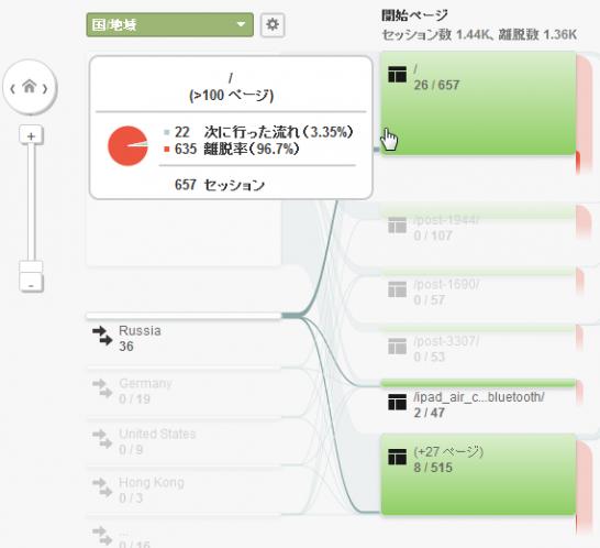 ユーザーのフロー